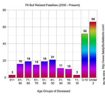 Pit bull fatalities U.S.A  2000-2013
